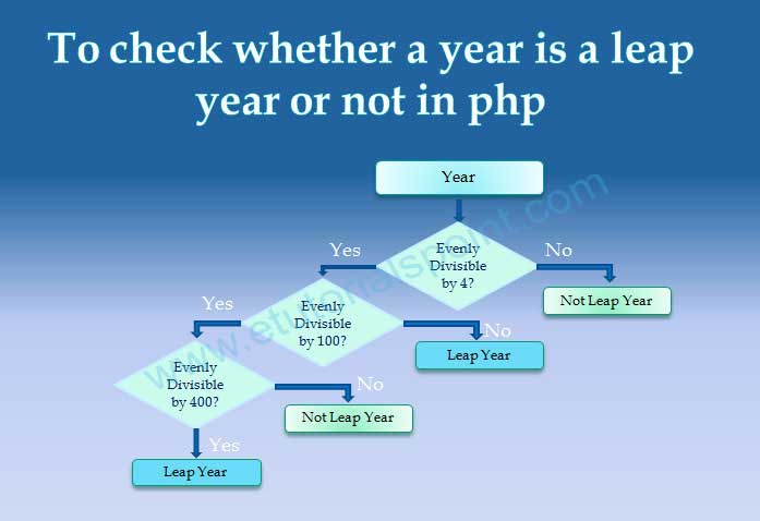 To check whether a year is a leap year or not in php