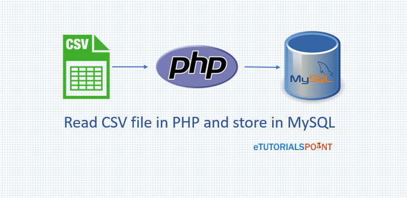 How to read CSV file in PHP and store in MySQL