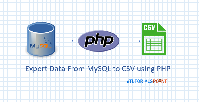 Export Data From Mysql Table To Csv File Using Php
