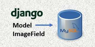How to upload image and add in Django model Imagefield