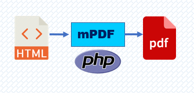 How to create a PDF from a form using PHP