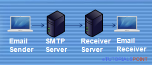 Python send mail to multiple recipients using SMTP server
